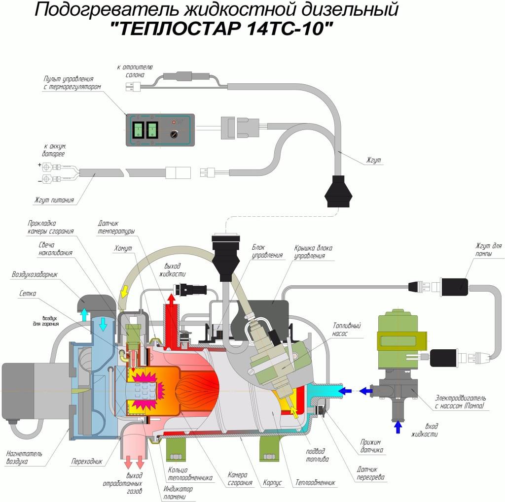 teplostar-14tc10